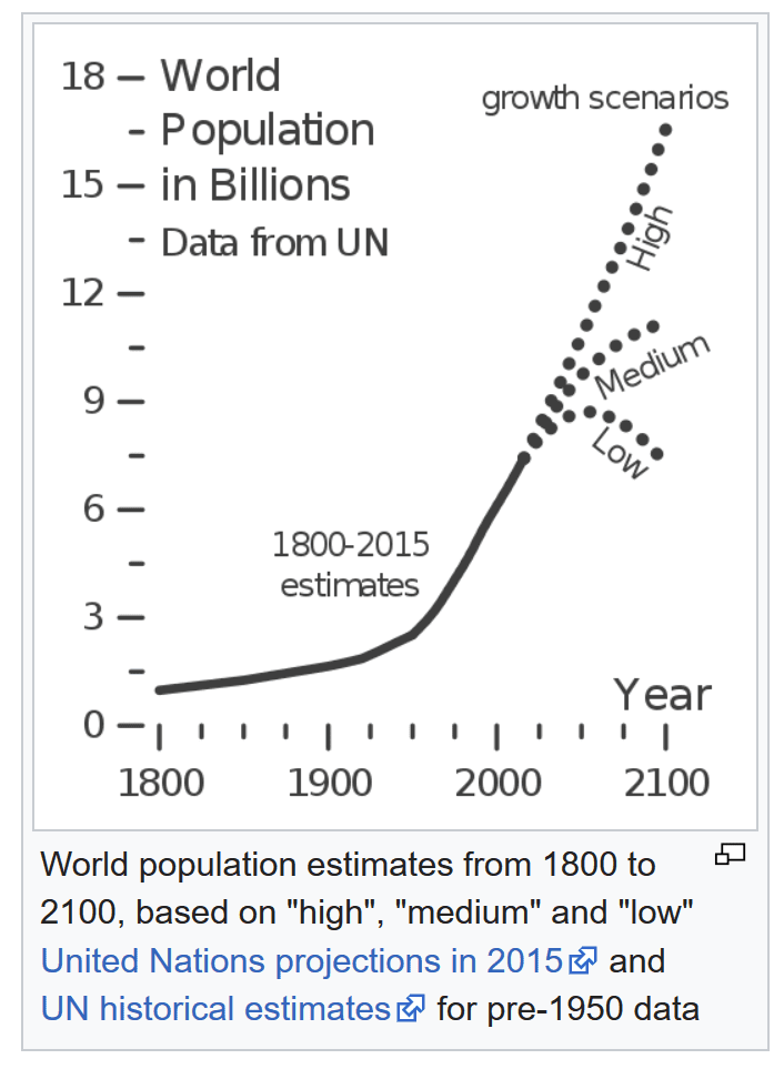 World population curve