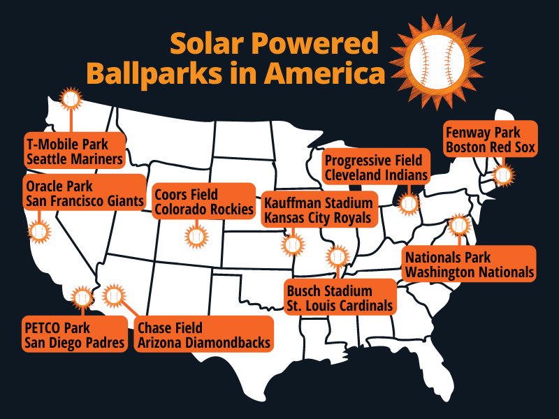 Chart of solar powered ballparks in the MLB
